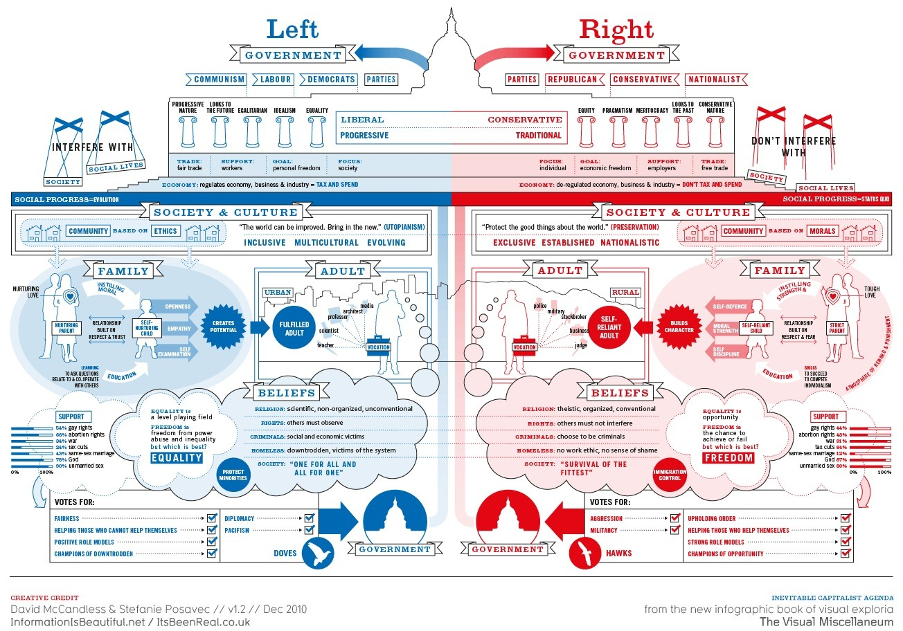 W002-Left-Right-Ideology